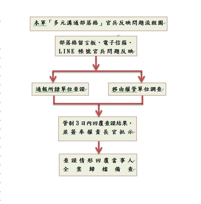 本軍多元溝通部落格官兵反映問題流程圖